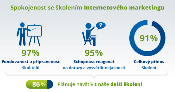 Infografika spokojenosti účastníků školení